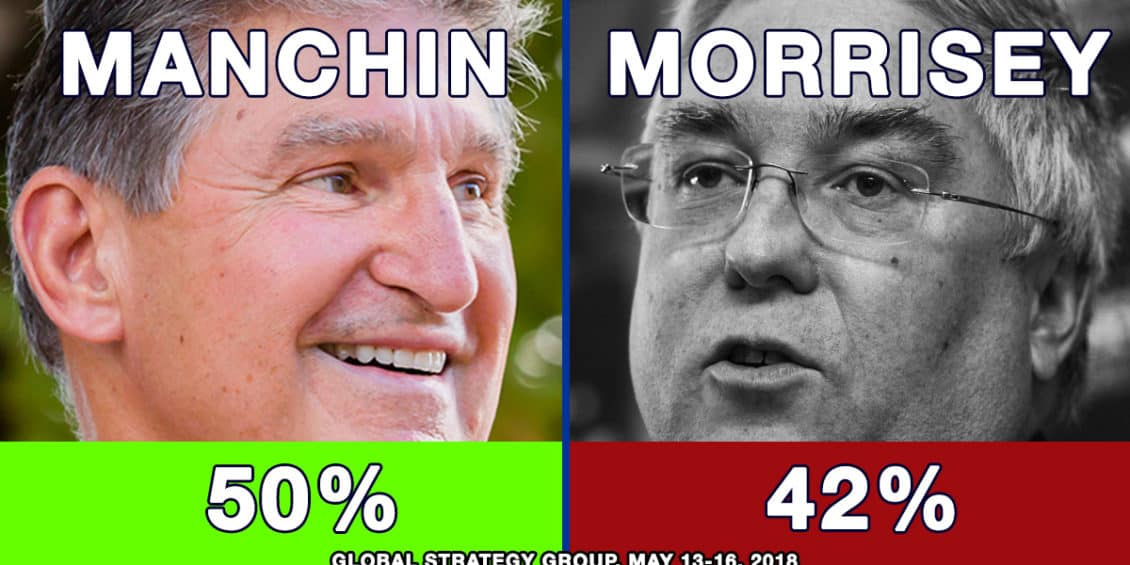 Manchin leads Morrisey 50% - 42%