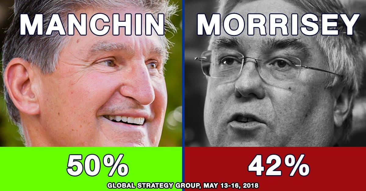 Manchin leads Morrisey 50% - 42%